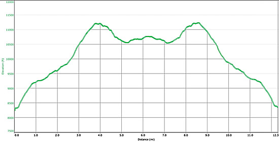 Stone Cat Elevation Profile : Protrails stone lake roaring fork trailhead indian